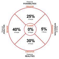 team-dimension-group-profile