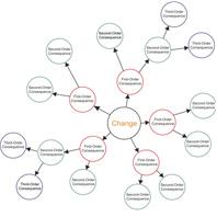گروه مدیریتی آرشیام ، مدل رفتاری دیسک ،تست دیسک، رفتار سازمانی16